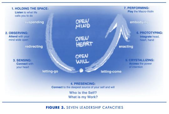 Uncovering The Blind Spot Of Leadership By C Otto Scharmer