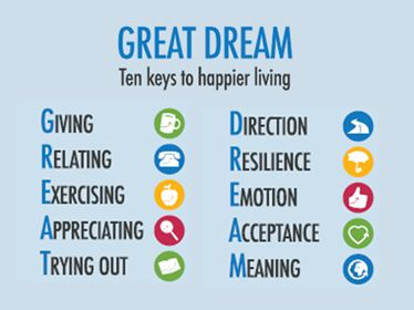Image result for keys to happiness